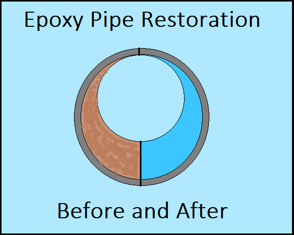 Epoxy Pipe Restoration: Excellent Option To Restore The Piping System